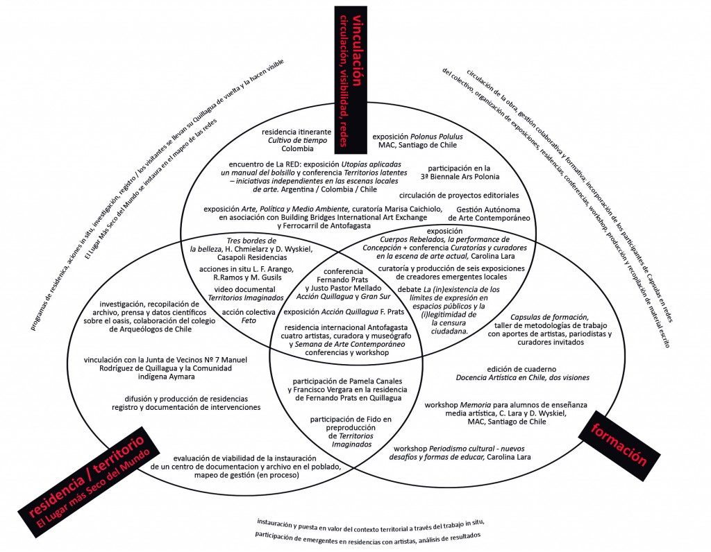 mapa conceptual grafico no vectorial